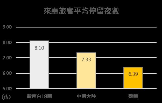日均消費及外匯收入為來臺旅客消費及動向調查報告;平均停留夜數為內政部移民署(圖/交通部觀光局提供)