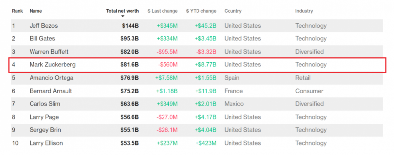3.PNG目前祖克柏個人身價是816億美元,排名第四。(圖/取自Bloomberg,數位時代提供)