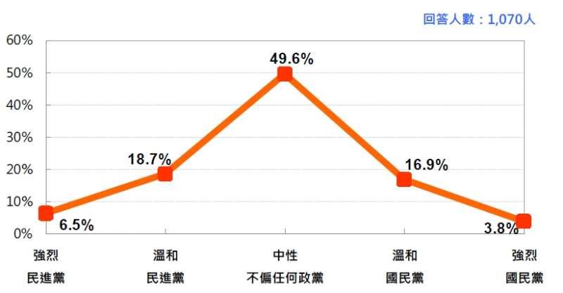 台灣人的政黨認同 (2018/7 月)。(台灣民意基金會提供)