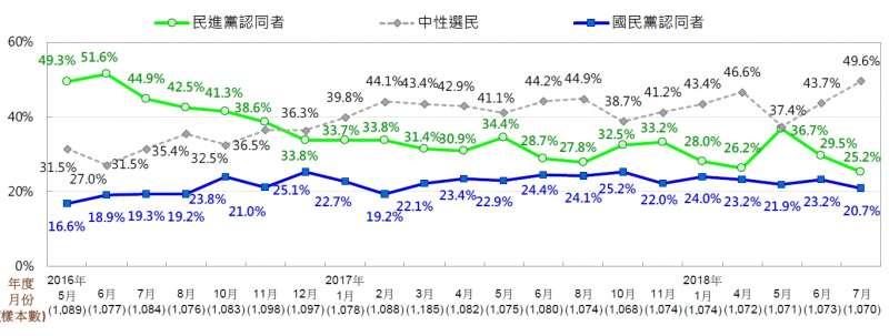 台灣人政黨認同趨勢圖 (2016/5~2018/7)。(台灣民意基金會提供)