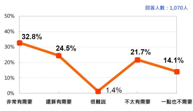 台灣人對強大第三勢力的想望 (2018/7 月)。(台灣民意基金會提供)