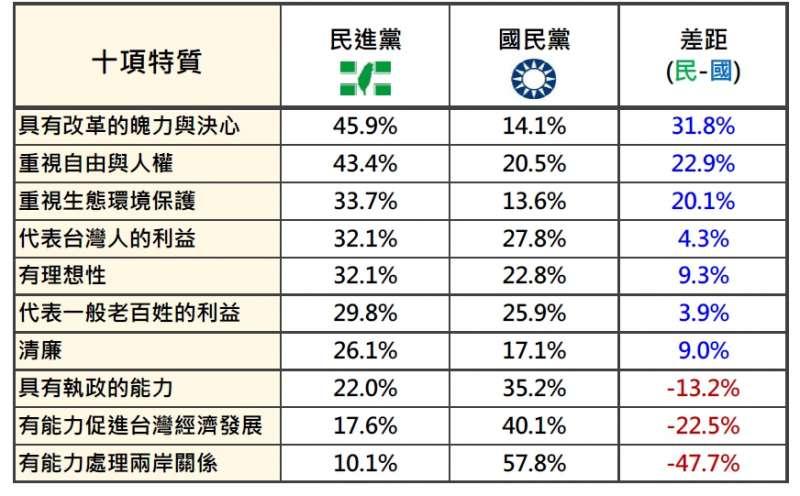 民進黨與國民黨政黨形象特質的比較(2018/7 月) 。(台灣民意基金會提供)