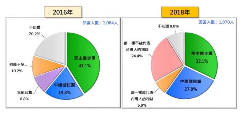 哪一個政黨比較能代表「台灣人的利益」?(2016 vs.2018)。(台灣民意基金會提供)