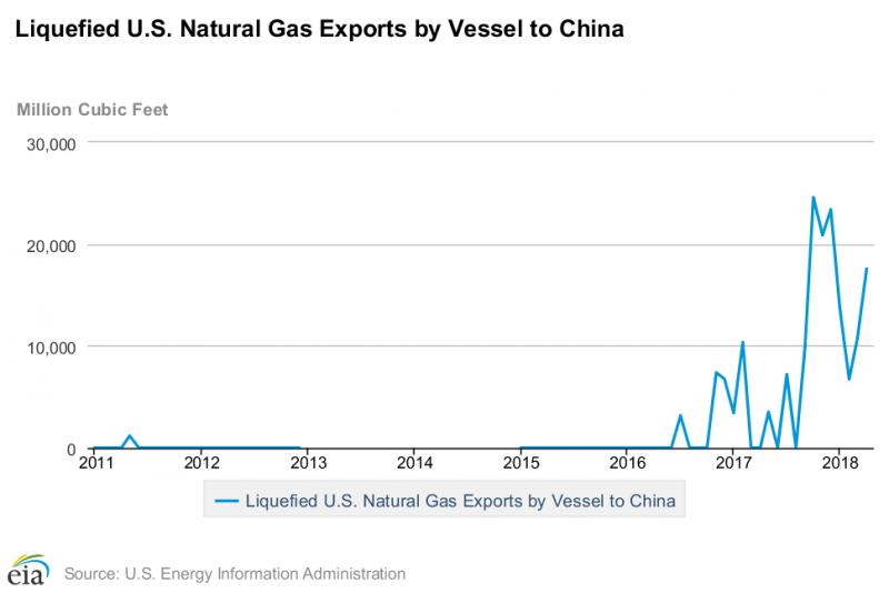 隨著頁岩氣開採有成,美國出口液化天然氣到中國的數量也日益增加(資料來源:EIA)