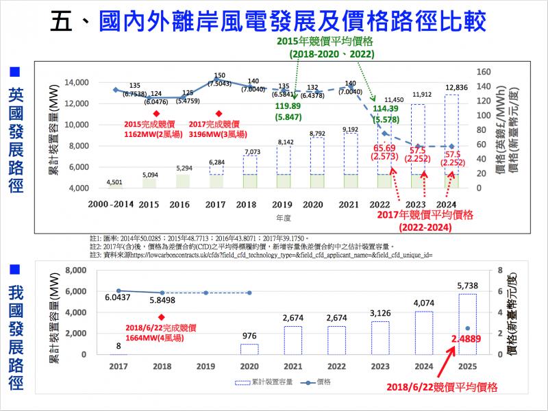 能源局比較台灣跟英國離岸風電發展期程、費率。(廖羿雯翻攝)