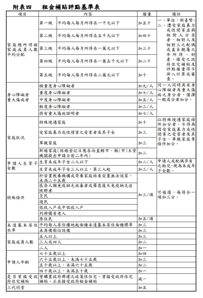 租金補貼評點基準表。(取自營建署)