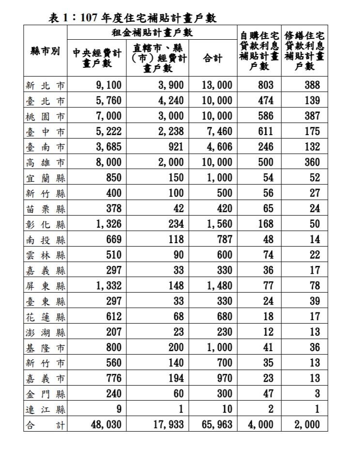 107年度住宅補貼計畫戶數(取自營建署)
