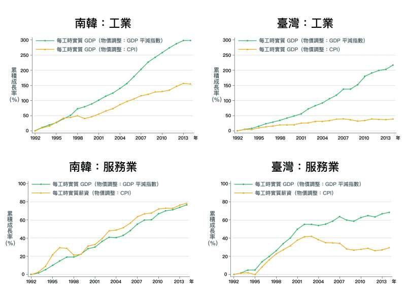在服務業,南韓不論實質GDP或實質薪資都在成長;反觀臺灣,實質GDP與實質薪資皆停滯。(取自〈經濟成長、薪資停滯?初探台灣實質薪資與勞動生產力成長脫勾之成因〉)