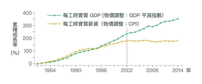 2002年後,實質GDP雖持續成長,卻是奠基在生產愈來愈低價的產品上。若GDP改以CPI調整物價,藉此反映GDP的購買力,可以發現如同實質薪資,早已停止成長。(取自〈經濟成長、薪資停滯?初探台灣實質薪資與勞動生產力成長脫勾之成因〉)