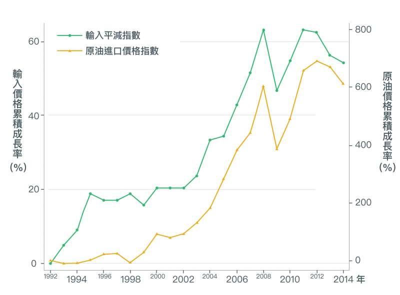 2002年之後,隨著原油進口價格上漲,輸入的物品價格也跟著上漲。(取自〈經濟成長、薪資停滯?初探台灣實質薪資與勞動生產力成長脫勾之成因〉)