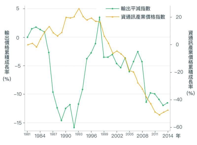近二十年來臺灣的出口主要依賴「資通訊產業」,2000年之後由於資通訊產業激烈競爭,資通訊產品價格下跌約50%,以致臺灣整體輸出的產品價格也隨之降低。(取自〈經濟成長、薪資停滯?初探台灣實質薪資與勞動生產力成長脫勾之成因〉)