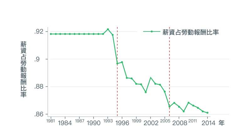 圖中顯示,「薪資報酬」比例逐漸下降,表示「非薪資報酬」比例一直上漲。(取自〈經濟成長、薪資停滯?初探台灣實質薪資與勞動生產力成長脫勾之成因〉)