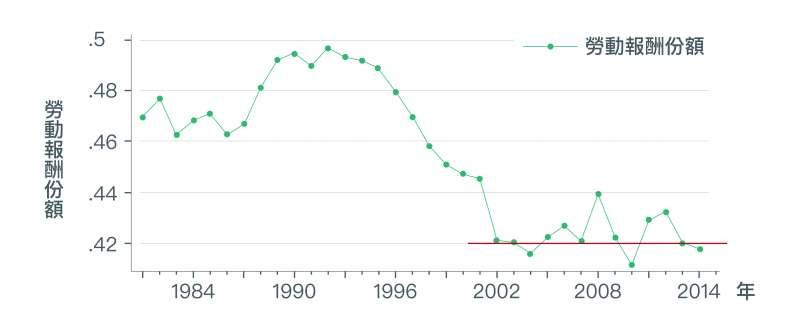 資料顯示,勞動報酬份額在2002年後停止下降趨勢,且在42%上下波動。(取自〈經濟成長、薪資停滯?初探台灣實質薪資與勞動生產力成長脫勾之成因〉)