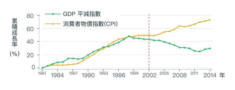 2002年以前,勞動生產力與實質薪資的成長走勢其實是亦步亦趨,然而2002年以後,勞動生產力仍成長,實質薪資成長卻幾近停滯,甚至為負。(取自〈經濟成長、薪資停滯?初探台灣實質薪資與勞動生產力成長脫勾之成因〉)