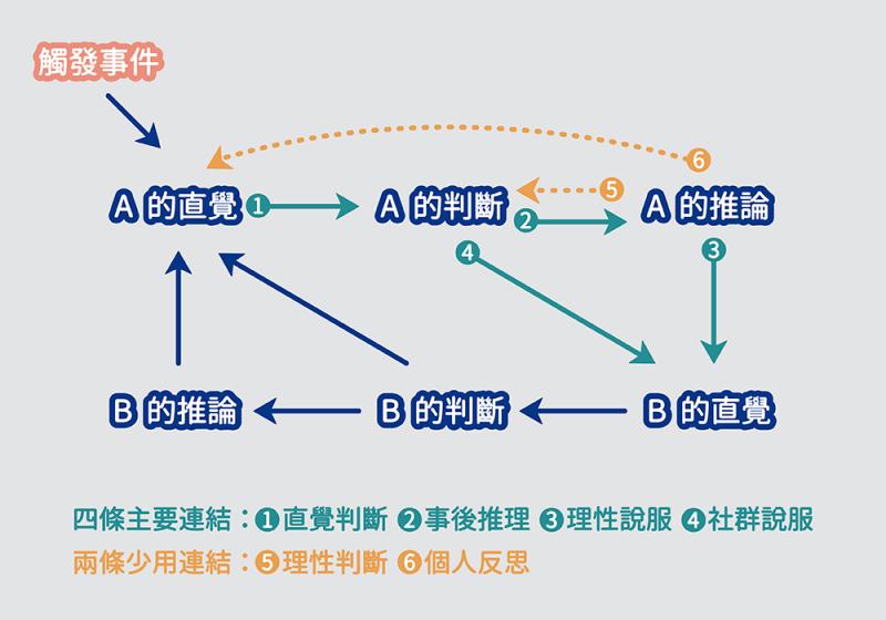 (圖1)海特所提出的「社群直覺模式」。(取自《好人總是自以為是—政治與宗教如何將我們四分五裂》)