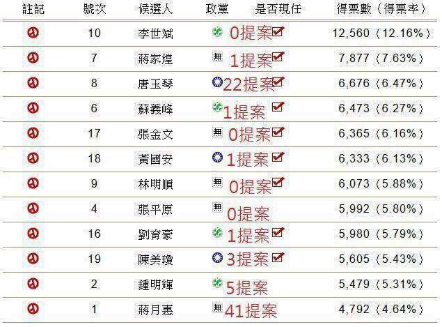 20180721-網友製作表格指出,得票數最低的蔣月惠僅拿到4792票,得票率僅4.64%,但當選至今提案數多達41件。(取自屏東人ㄟ新聞)