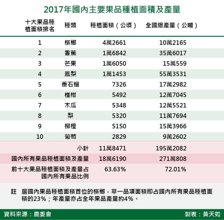 20180720-2017年國內主要果品種植面積及產量_天如。(風傳媒)