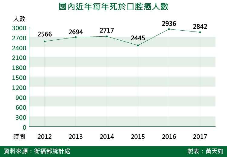 20180720-SMG0035-國內近年每年死於口腔癌人數_天如。(風傳媒)