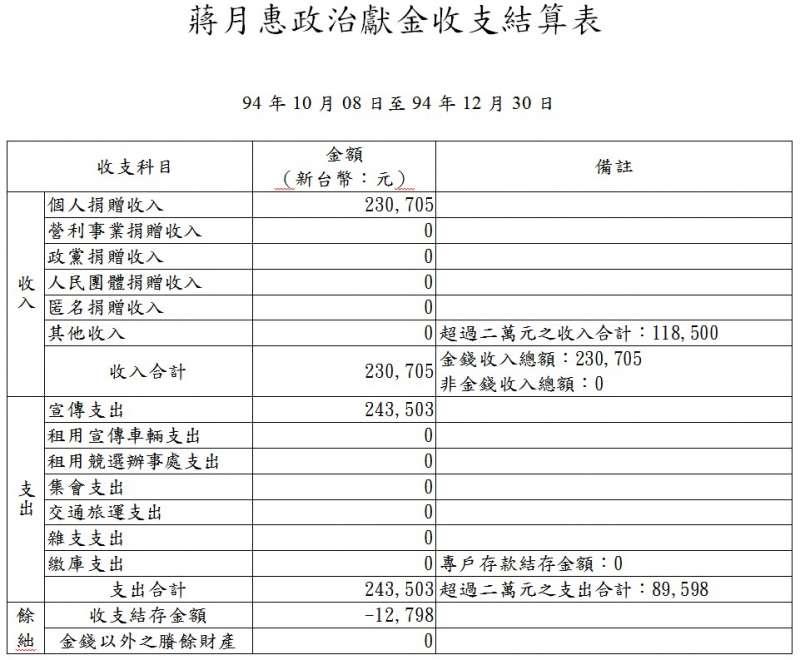 蔣月惠2005年政治獻金結算(監察院)