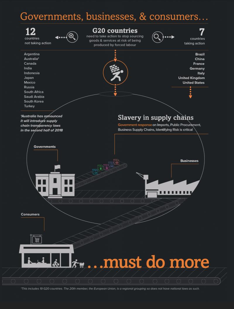 在全球化的浪潮之下,我們是否也成了現代奴隸的推手?