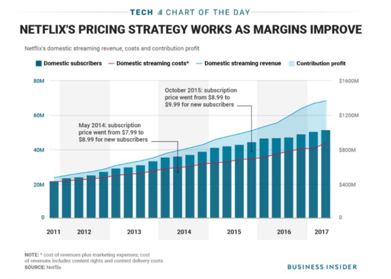 持續漲價卻不影響用戶數成長率的 Netflix(圖表轉載自 Business Insider) 楊建銘專欄:忘掉PMF,關鍵在訂價能力
