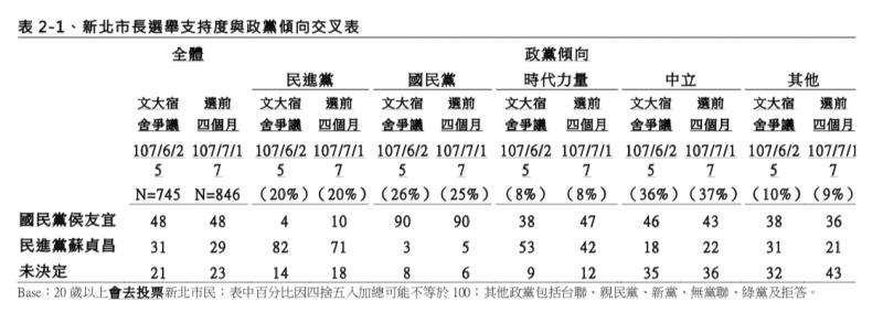 20180724-TVBS民調中心:選前四個月新北市長選舉民調 訪問時間:107 年 7 月 13 日至 17 日 政黨傾向交叉分析 (TVBS民調中心提供)