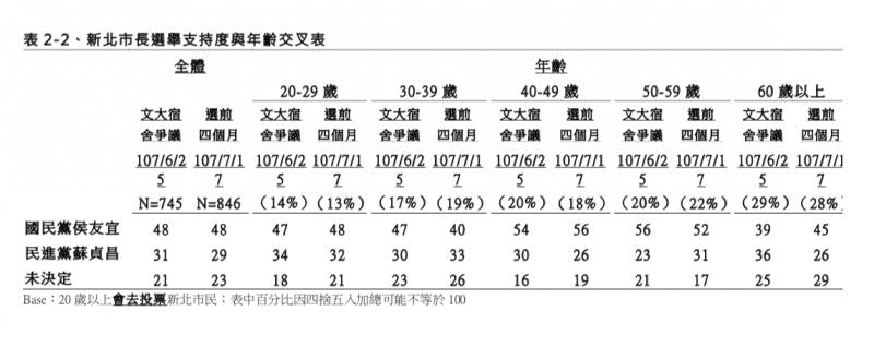 20180724-TVBS民調中心:選前四個月新北市長選舉民調 訪問時間:107 年 7 月 13 日至 17 日 年齡交叉分析(TVBS民調中心提供)