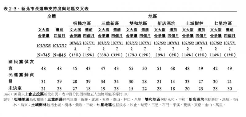 20180724-TVBS民調中心:選前四個月新北市長選舉民調 訪問時間:107 年 7 月 13 日至 17 日  地區交叉分析(TVBS民調中心提供)