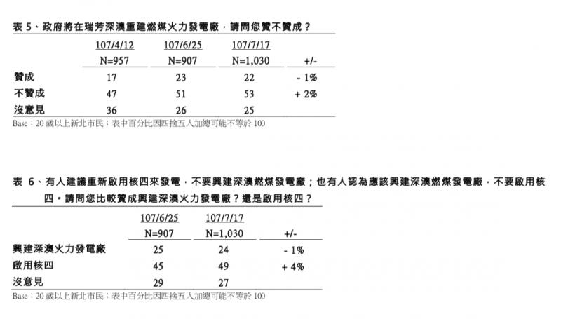 20180724-TVBS民調中心:選前四個月新北市長選舉民調 訪問時間:107 年 7 月 13 日至 17 日 深澳電廠、核四 (TVBS民調中心提供)