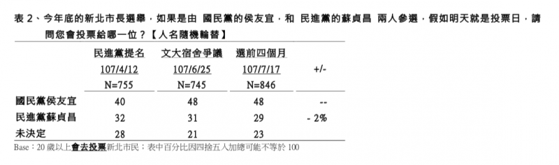 20180724-TVBS民調中心:選前四個月新北市長選舉民調 訪問時間:107 年 7 月 13 日至 17 日 支持度 (TVBS民調中心提供)