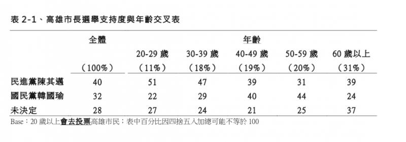 TVBS高雄市長民調 支持度。(TVBS民調中心提供)