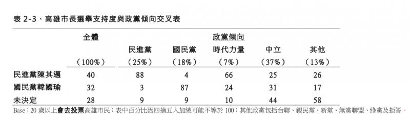 TVBS民調 高雄市長選舉支持度與政黨傾向交叉分析表。(TVBS民調中心提供)