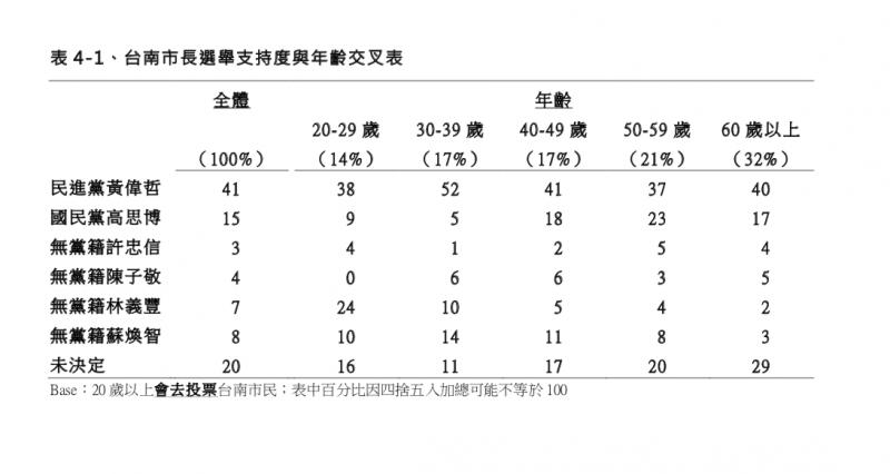 TVBS民調 台南市長選舉支持度與年齡交叉分析表。(TVBS民調中心提供)