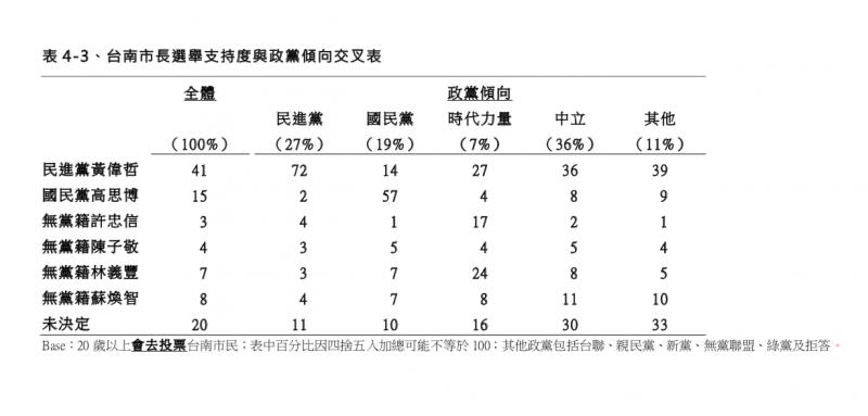 TVBS民調 台南市長選舉支持度與政黨傾向交叉分析表。(TVBS民調中心提供)
