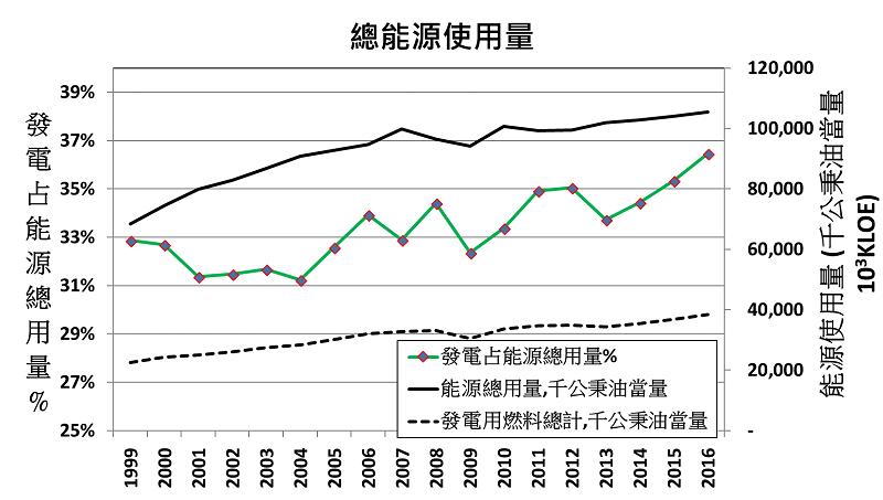 圖12015年能源會議「能源需要表」以及經濟部能源局之資料。(作者提供)