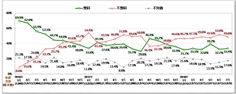 圖1:蔡英文總統聲望趨勢圖 (2016/5~2018/7)