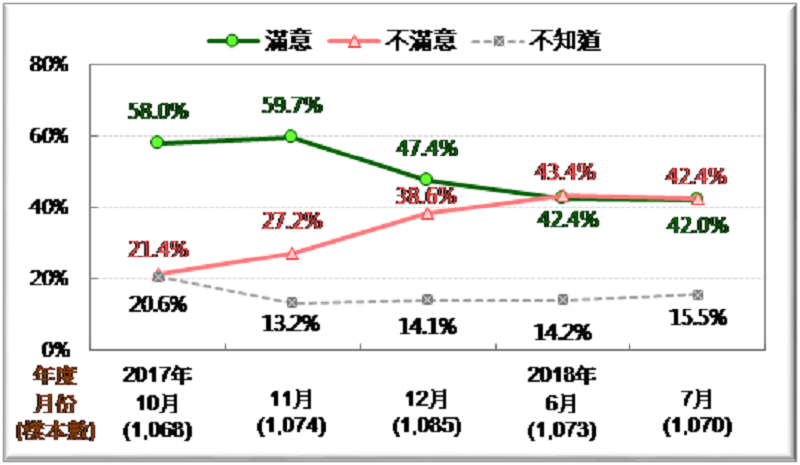 圖2:賴清德內閣施政滿意度趨勢圖 (2017/10~2018/7)