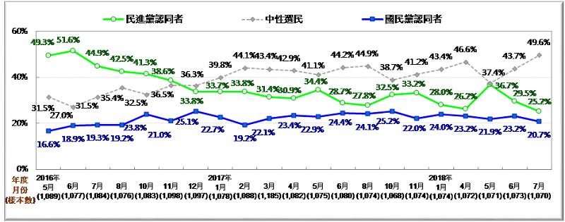 圖3:台灣政黨認同趨勢圖 (2016/5~2018/7)