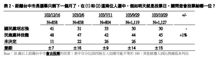 2018-07-27 2014年TVBS民調中心台中市民調(資料來源:TVBS民調中心)