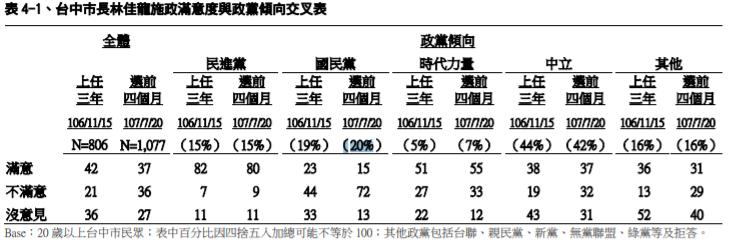 2018-07-27民進黨上任後民調萎縮 (資料來源:TVBS民調中心)
