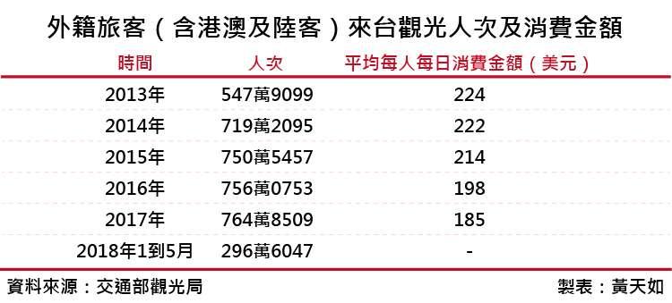 20180728-外籍旅客(含港澳及陸客)來台觀光人次及消費金額