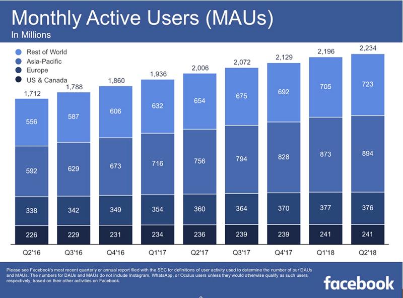 圖1,臉書過去九季月活躍用戶數(擷取自第二季財報)