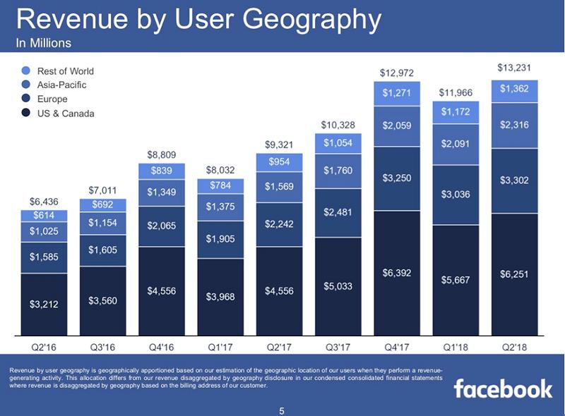 圖2,臉書各區域營收貢獻度(擷取自第二季財報)