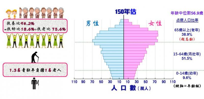 圖2:民國150年人口金字塔及扶養比動態圖(資料來源/國發會|綠學院提供)