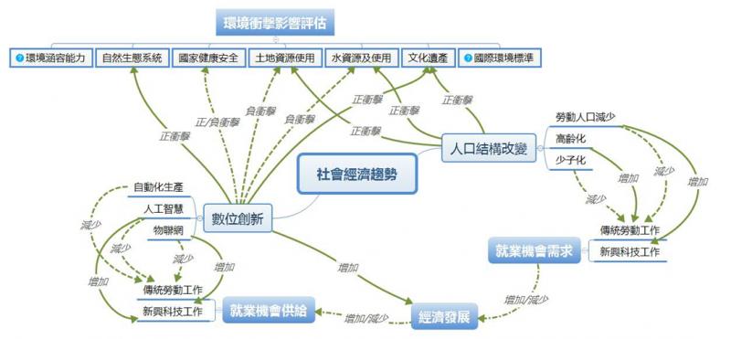 圖3:人口趨勢及科技創新對於環境、社會的影響與衝擊(圖/綠學院)