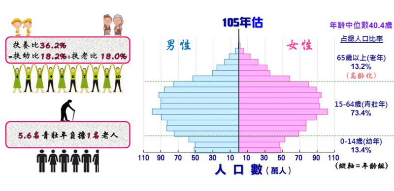 圖1:民國105年人口金字塔及扶養比動態圖(資料來源/國發會|綠學院提供)