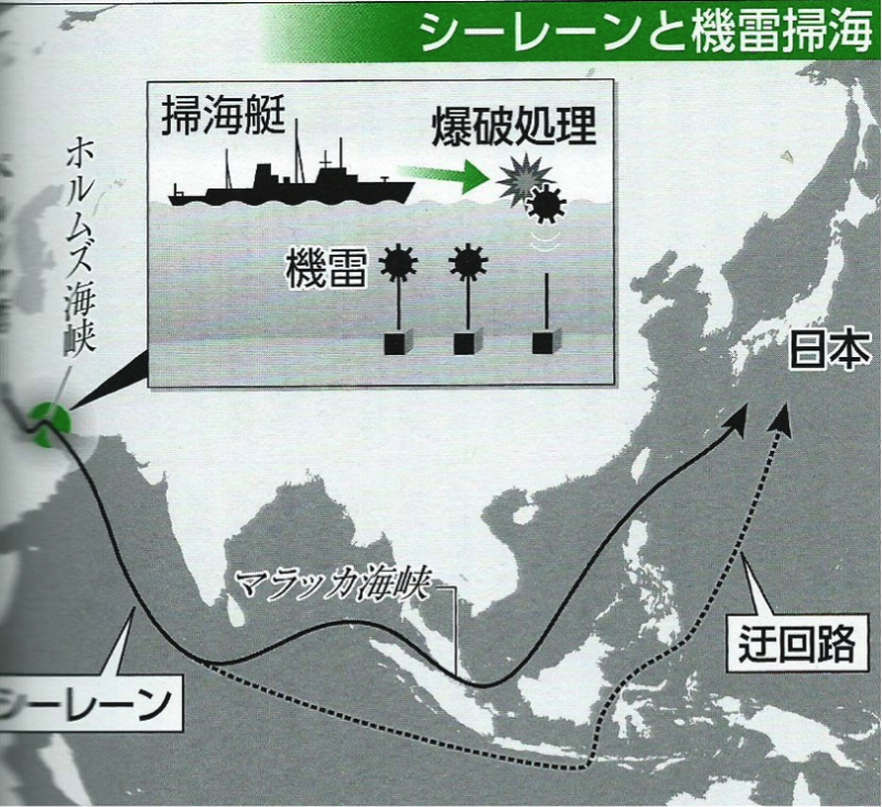 麻六甲海峽也是日本的生命線,實線的部分是目前往日本貨輪(油輪)的正常航道,而虛線部分為其備份路線,摘自~日本寶島社出版──《自衛隊60年史》賈忠偉觀點:中國大陸的「麻六甲困境」
