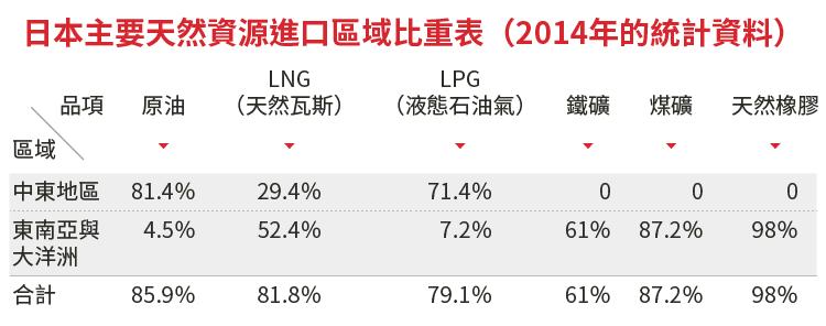 日本主要天然資源進口區域比重表(2014年的統計資料)