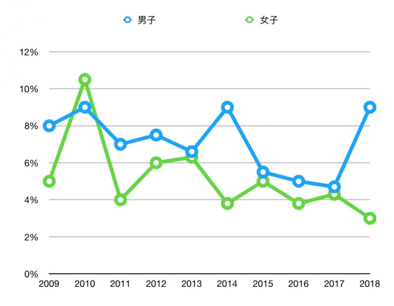 東京醫科大學近年的男女錄取比例一覽。顯然在校方竄改成績後,女性的錄取比例就沒有再超過男性。(風傳媒製圖)