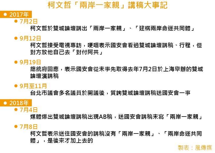 20180802-SMG0035-台北市長柯文哲「兩岸一家親」講稿大事記。(風傳媒)